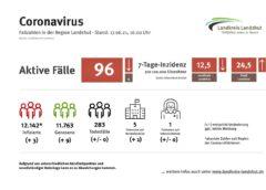 Niedrigste 7-Tages-Inzidenz seit Langem im Landkreis